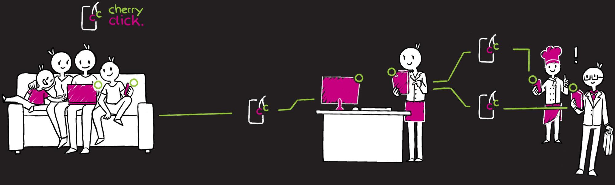 Prozess-Lösung mit cherry-click
